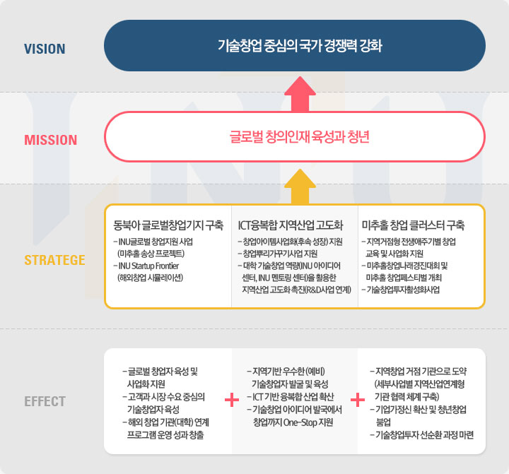 vision mission stratege effect 차트